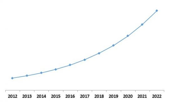 LAMEA Managed Security Services Growth Trend, 2013-2022