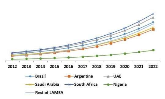 LAMEA Managed Security Services Growth Trend by Country, 2015 – 2022