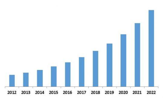 LAMEA Managed Security Services Revenue Trend, 2012-2022 ( In USD Billion)