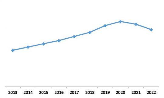 LAMEA Mobile Business Process Management Market Growth Trend, 2013-2022