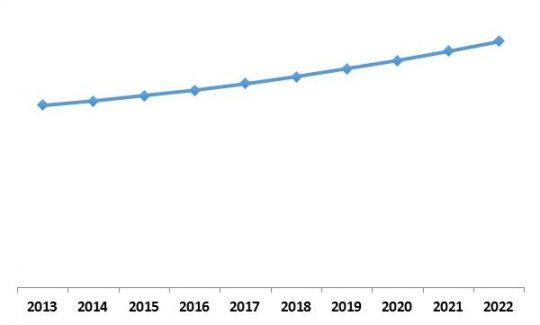 LAMEA Streaming Analytics Market Growth Trend, 2013-2022