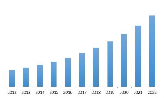 Managed Security Services Revenue Trend, 2012-2022 ( In USD Billion)