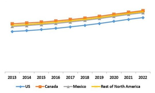 North America Automatic Content Recognition Market Revenue Trend by Country, 2013 – 2022 (in %)