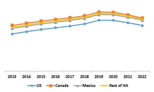 North America IoT Security Market Revenue Trend by Country, 2013-2022
