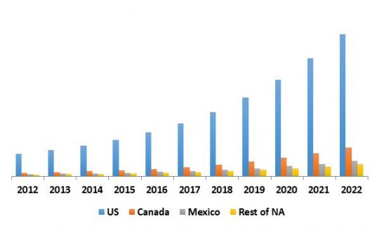 North America IoT Security Market Revenue by Country, 2012-2022
