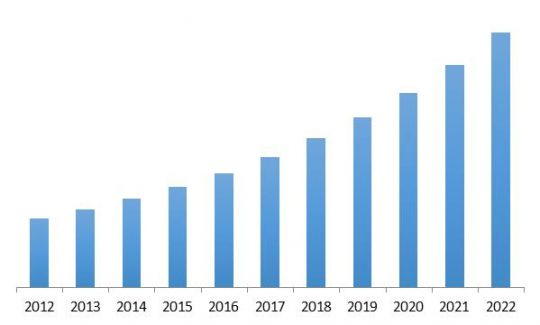 North America Managed Security Services Market Revenue Trend, 2012-2022 ( In USD Billion)