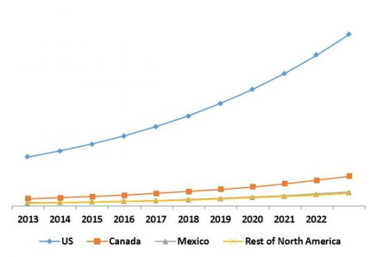 North America Managed Security Services Market Growth Trend by Country, 2015 – 2022