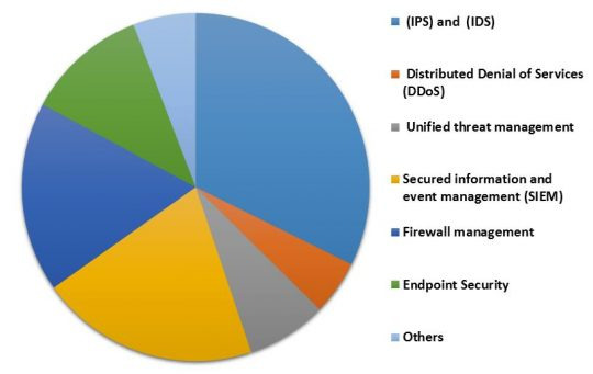 North America Managed Security Services Market Revenue Share by Application– 2015 (in %)