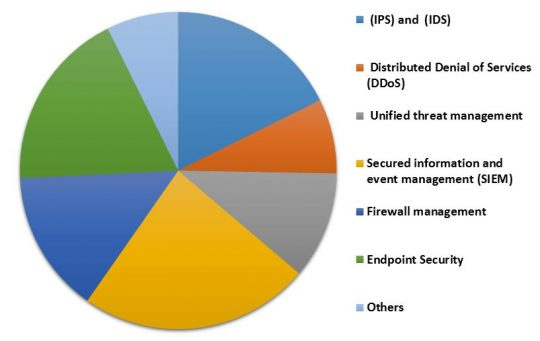 North America Managed Security Services Market Revenue Share by Application � 2022 (in %)