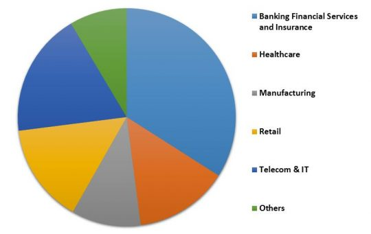 North America Managed Security Services Market Revenue Share by Vertical– 2015 (in %)