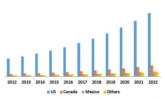 North America Managed Security Services Market Revenue by Country, 2015-2022 (in USD Billion)