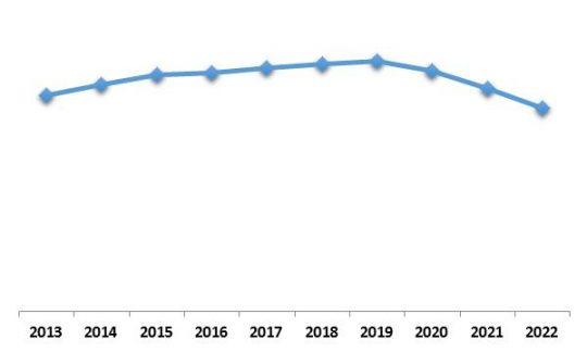 North America Security Analytics Market Growth Trend, 2013-2022