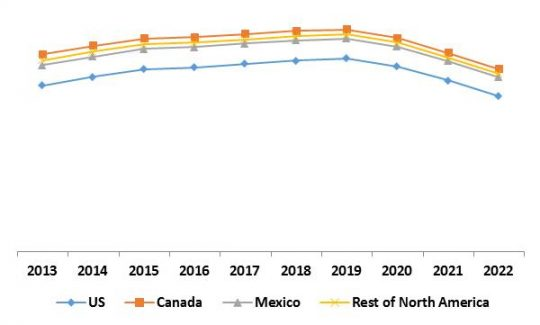 North America Security Analytics Market Growth Trend by Country, 2013 – 2022