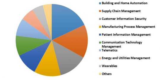 South Africa IoT Security Market Revenue Share by Application– 2015 (in %)