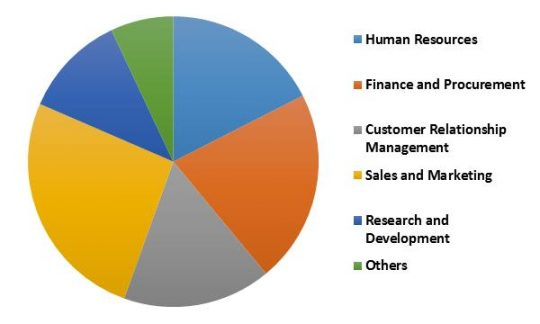 South Africa Mobile Business Process Management Market Revenue Share by Function– 2022 (in %)