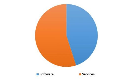 South Africa Streaming Analytics Market Revenue Share by Type– 2015 (in %)