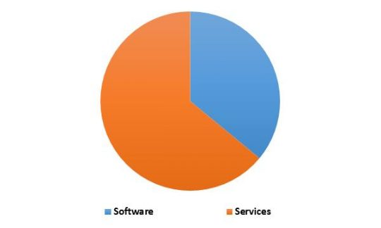 South Africa Streaming Analytics Market Revenue Share by Type – 2022 (in %)