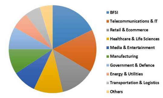 South Africa Streaming Analytics Market Revenue Share by Vertical– 2015 (in %)