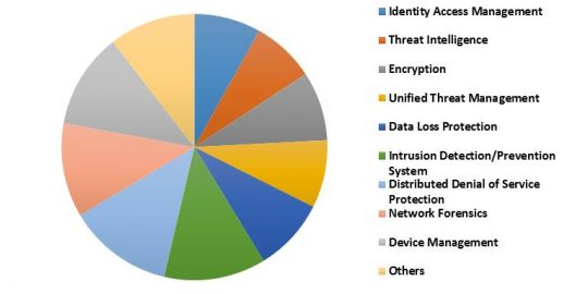 US IoT Security Market Revenue Share by Solution – 2022 (in %)