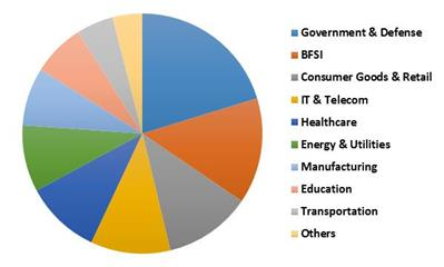 US Security Analytics Market Revenue Share by Vertical– 2015 (in %)