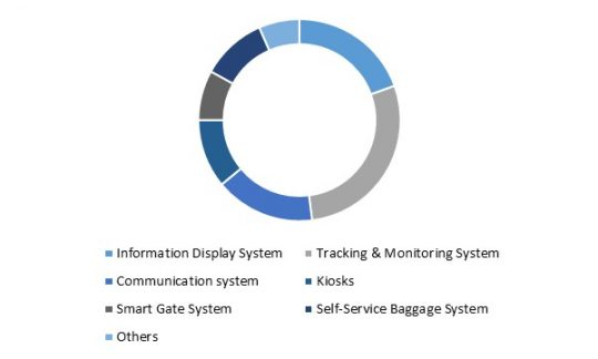 Asia Pacific Aviation Intelligent Transport Systems Market Share - By Applications (in %) 2022