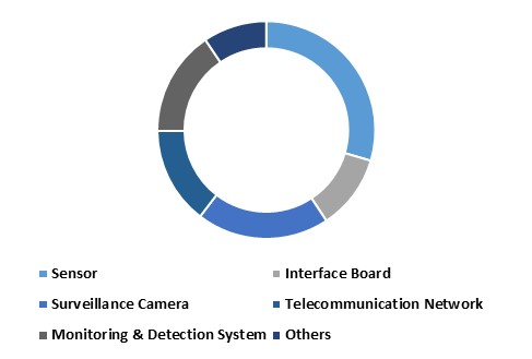 Asia Pacific Intelligence Transport Systems Hardware Market – By Hardware (USD Millions)