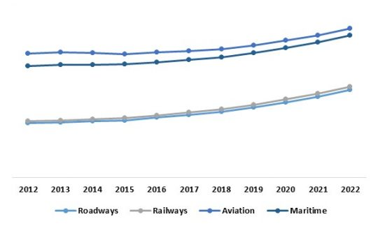 Asia Pacific Intelligent Transport Systems Market – By Mode of Transport (Growth in %)