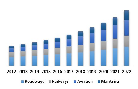 Asia Pacific Intelligent Transport Systems Market – By Mode of Transport (USD Millions)