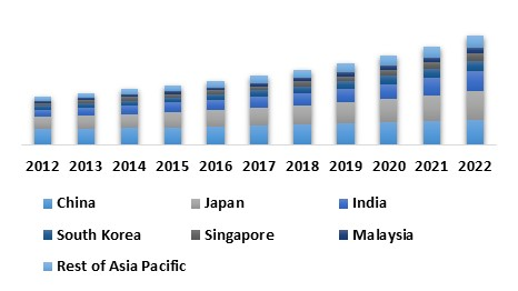 Asia Pacific Railways Intelligent Transport Systems Market (USD Million)