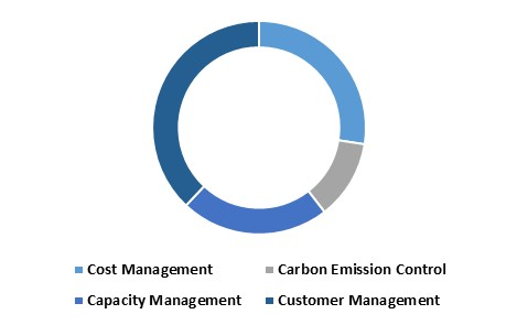 Asia Pacific Railways Intelligent Transport Systems Market share– By Applications (in %) 2022