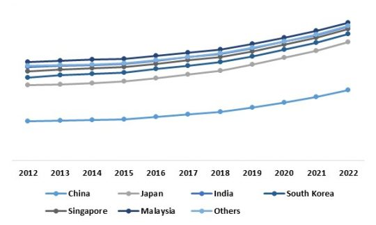 Asia Pacific Roadways Intelligent Transport Systems Market By Country (Growth Rate in %)