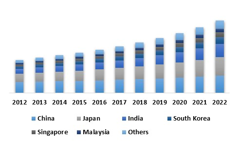 Asia Pacific Roadways Intelligent Transport Systems Market By Country (USD Million)