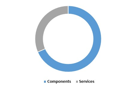 Asia Pacific Roadways Intelligent Transport Systems Market share - By Solutions (in %) 2015