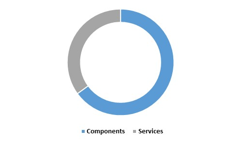 Asia Pacific Roadways Intelligent Transport Systems Market share - By Solutions (in %) 2022
