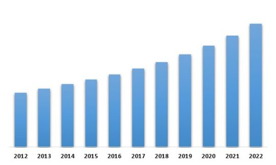 Brazil Aviation & Maritime Intelligent Transport Systems Market – By Country (USD Million)