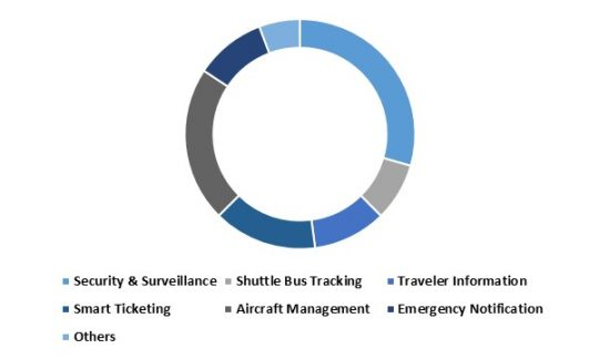 Europe Aviation Intelligence Transport Systems Market – By Application (USD Millions)