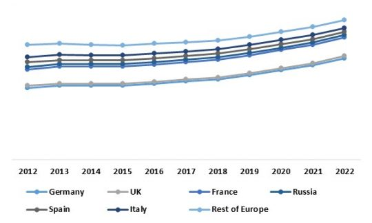 Europe Aviation Intelligent Transport Systems Market By Country (Growth Rate in %)