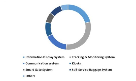 Europe Aviation Intelligent Transport Systems Market share - By Systems (in %) 2015