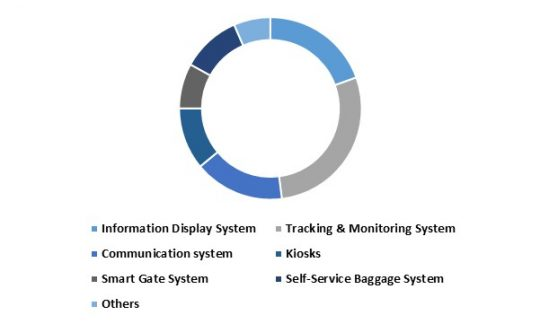 Europe Aviation Intelligent Transport Systems Market share - By Systems (in %) 2022