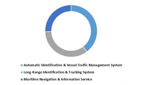 Europe Maritime Intelligent Transport Systems Market share - By Systems (in %) 2015