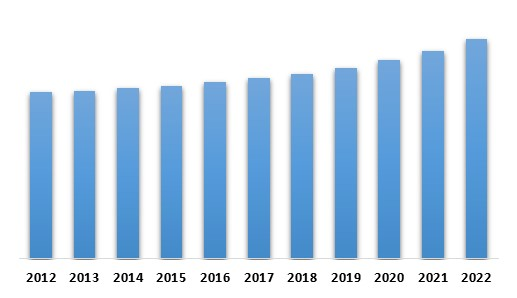 Germany Aviation & Maritime Intelligent Transport Systems Market – By Country (USD Million)