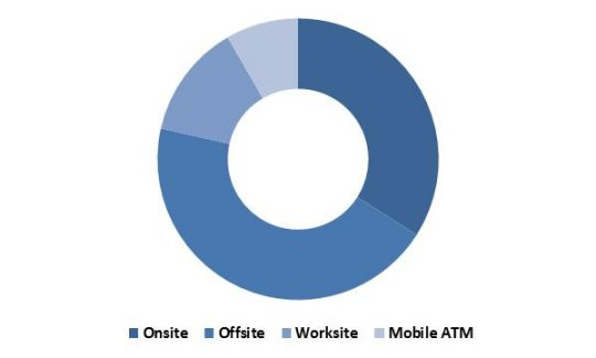 Global ATM Market Revenue Share by Deployment Type– 2015 (in %)
