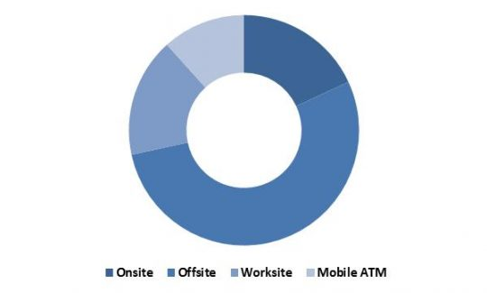 Global ATM Market Revenue Share by Deployment Type – 2022 (in %)