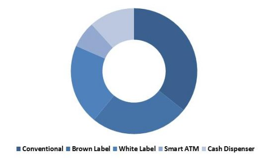 Global ATM Market Revenue Share by Type – 2015 (in %)