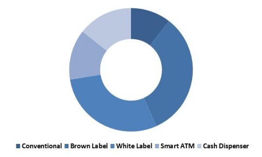 Global ATM Market Revenue Share by Type – 2022 (in %)
