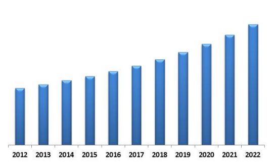 Global ATM Market Revenue Trend, 2012-2022 ( In USD Million)