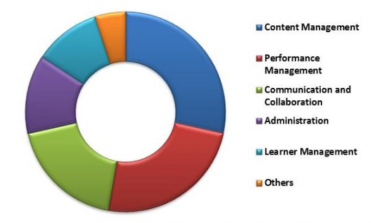 Global Learning Management System Market Revenue Share by Application Type – 2015 (in %)