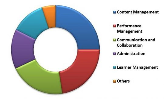 Global Learning Management System Market Revenue Share by Application Type – 2022 (in %)