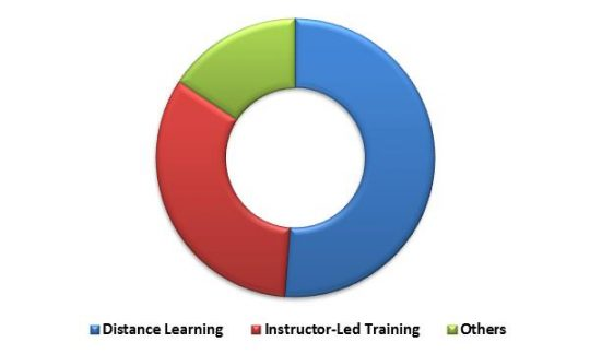 Global Learning Management System Market Revenue Share by Delivery Mode – 2015 (in %)
