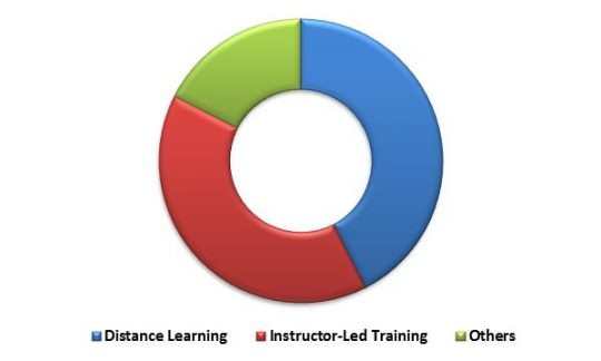 Global Learning Management System Market Revenue Share by Delivery Mode – 2022 (in %)